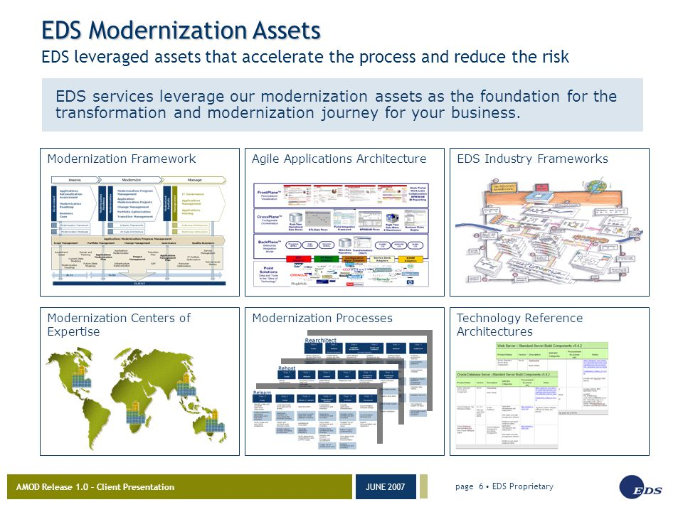 AMOD Release 1.0 – Client Presentation JUNE 2007 page 6 EDS Proprietary EDS Modernization Assets EDS leveraged assets that accelerate the process and reduce the risk EDS services leverage our modernization assets as the foundation for the transformation and modernization journey for your business.