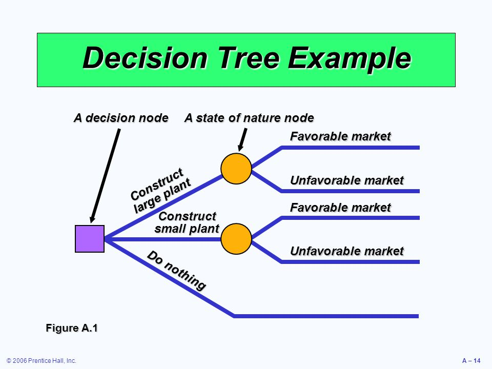 © 2006 Prentice Hall, Inc.A – 14 Decision Tree Example Favorable market Unfavorable market Favorable market Unfavorable market Construct small plant D