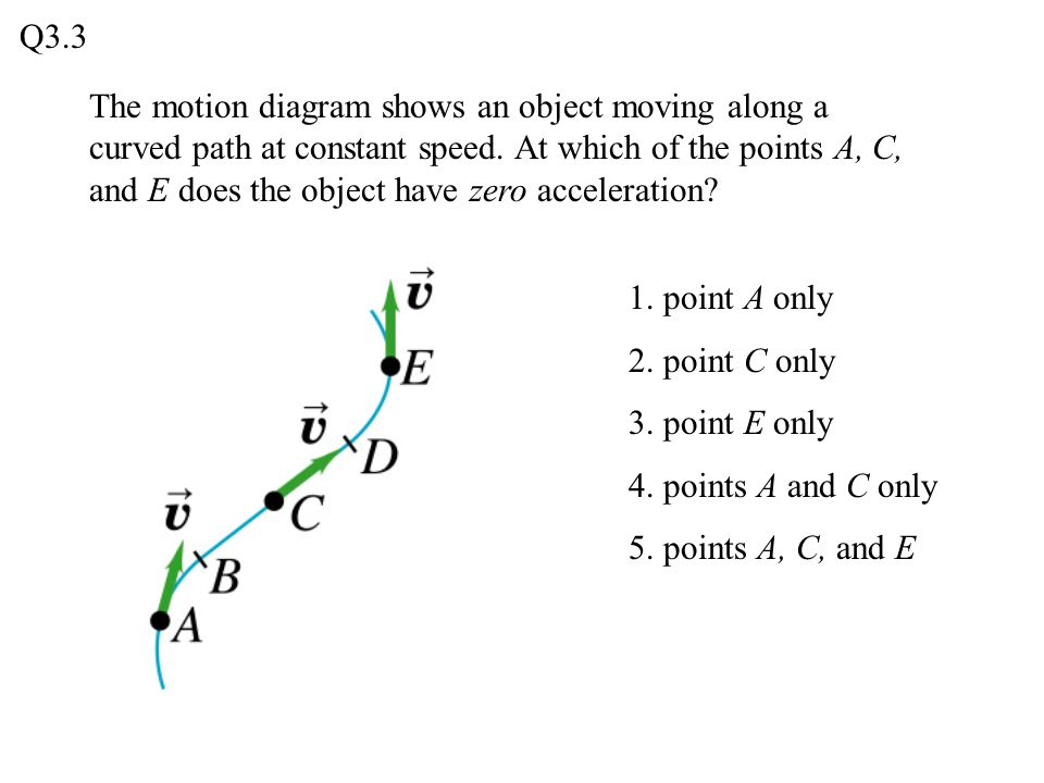 The motion diagram shows an object moving along a curved path at constant speed. At which of the points A, C, and E does the object have zero accelera