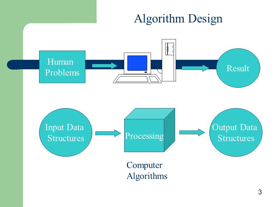 3 Algorithm Design Human Problems Result Input Data Structures Processing Output Data Structures Computer Algorithms