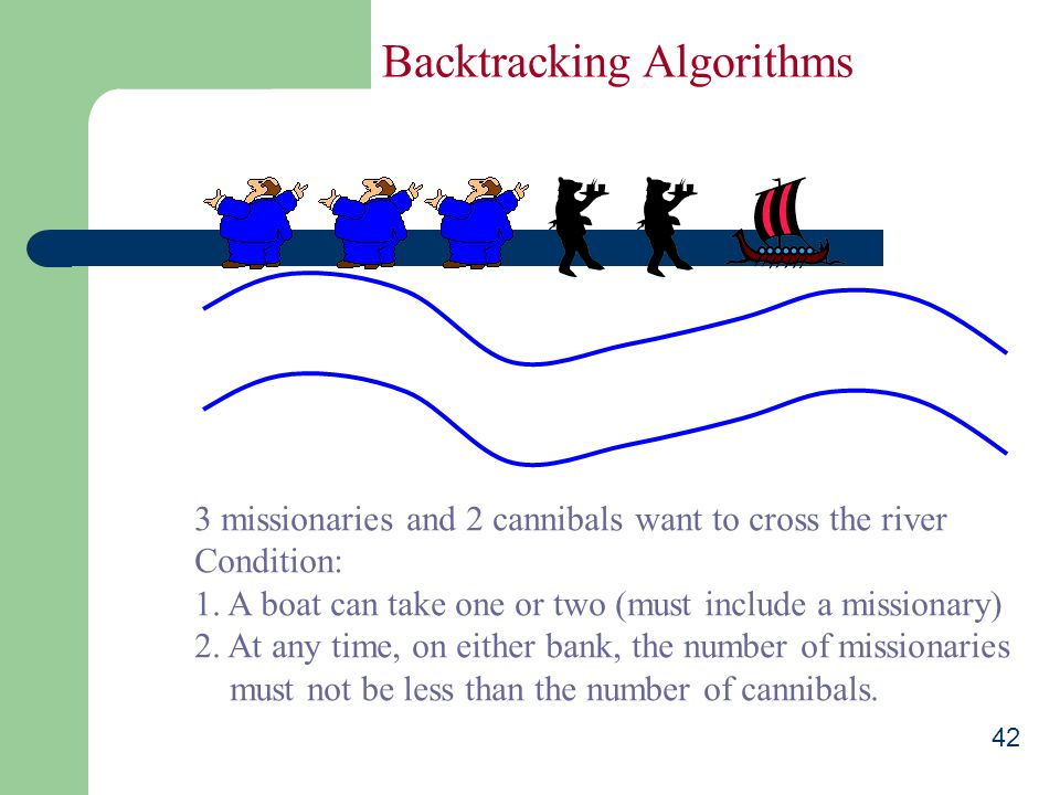42 Backtracking Algorithms 3 missionaries and 2 cannibals want to cross the river Condition: 1.