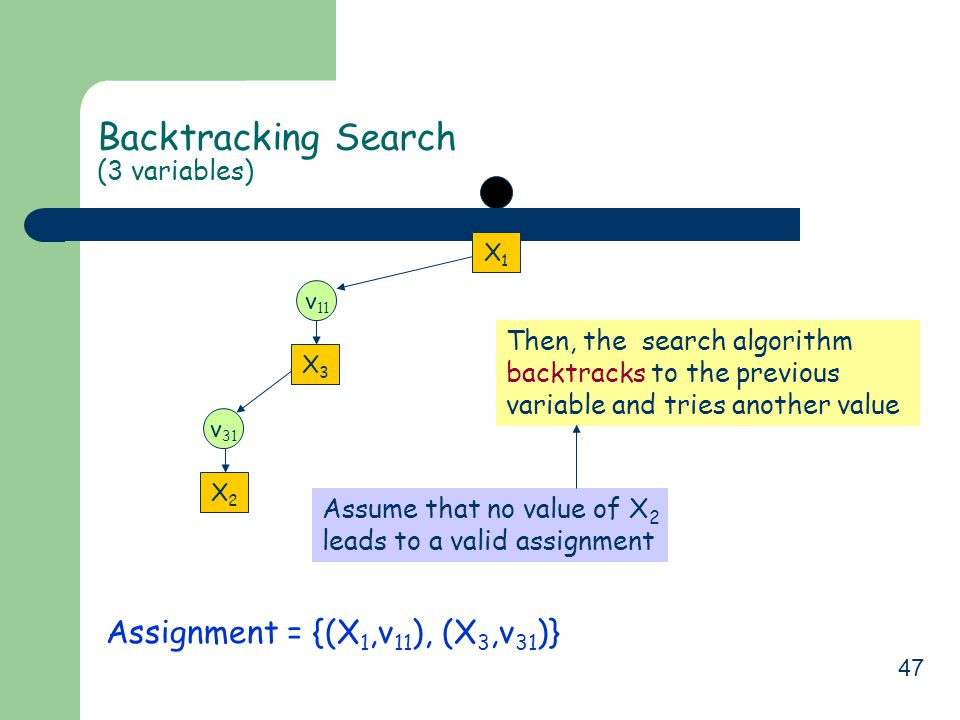 47 Backtracking Search (3 variables) Assignment = {(X 1,v 11 ), (X 3,v 31 )} X1X1 v 11 v 31 X3X3 X2X2 Assume that no value of X 2 leads to a valid assignment Then, the search algorithm backtracks to the previous variable and tries another value