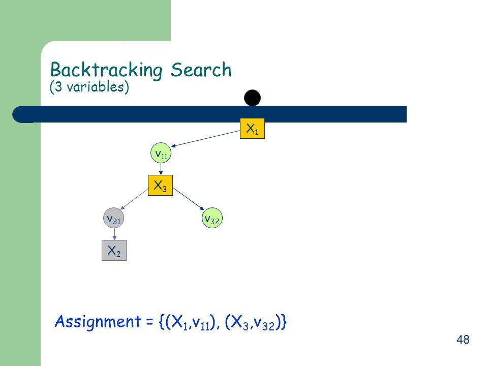 48 Backtracking Search (3 variables) Assignment = {(X 1,v 11 ), (X 3,v 32 )} X1X1 v 11 X3X3 v 32 v 31 X2X2