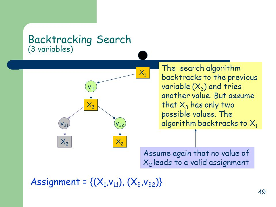 49 Backtracking Search (3 variables) Assignment = {(X 1,v 11 ), (X 3,v 32 )} X1X1 v 11 X3X3 v 32 X2X2 Assume again that no value of X 2 leads to a valid assignment The search algorithm backtracks to the previous variable (X 3 ) and tries another value.