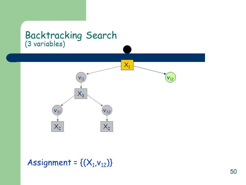 50 Backtracking Search (3 variables) Assignment = {(X 1,v 12 )} X1X1 v 11 X3X3 v 32 X2X2 v 31 X2X2 v 12