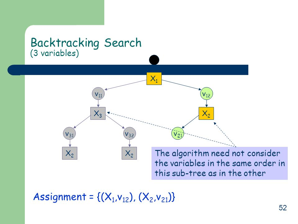 52 Backtracking Search (3 variables) Assignment = {(X 1,v 12 ), (X 2,v 21 )} X1X1 v 11 X3X3 v 32 X2X2 v 31 X2X2 v 12 v21v21 X2X2 The algorithm need not consider the variables in the same order in this sub-tree as in the other