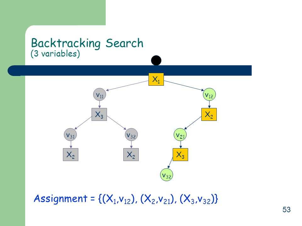 53 Backtracking Search (3 variables) Assignment = {(X 1,v 12 ), (X 2,v 21 ), (X 3,v 32 )} X1X1 v 11 X3X3 v 32 X2X2 v 31 X2X2 v 12 v21v21 X2X2 v 32 X3X3