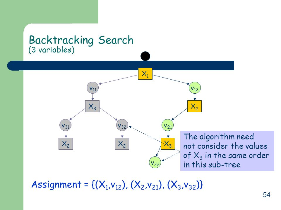 54 Backtracking Search (3 variables) Assignment = {(X 1,v 12 ), (X 2,v 21 ), (X 3,v 32 )} X1X1 v 11 X3X3 v 32 X2X2 v 31 X2X2 v 12 v21v21 X2X2 v 32 X3X3 The algorithm need not consider the values of X 3 in the same order in this sub-tree