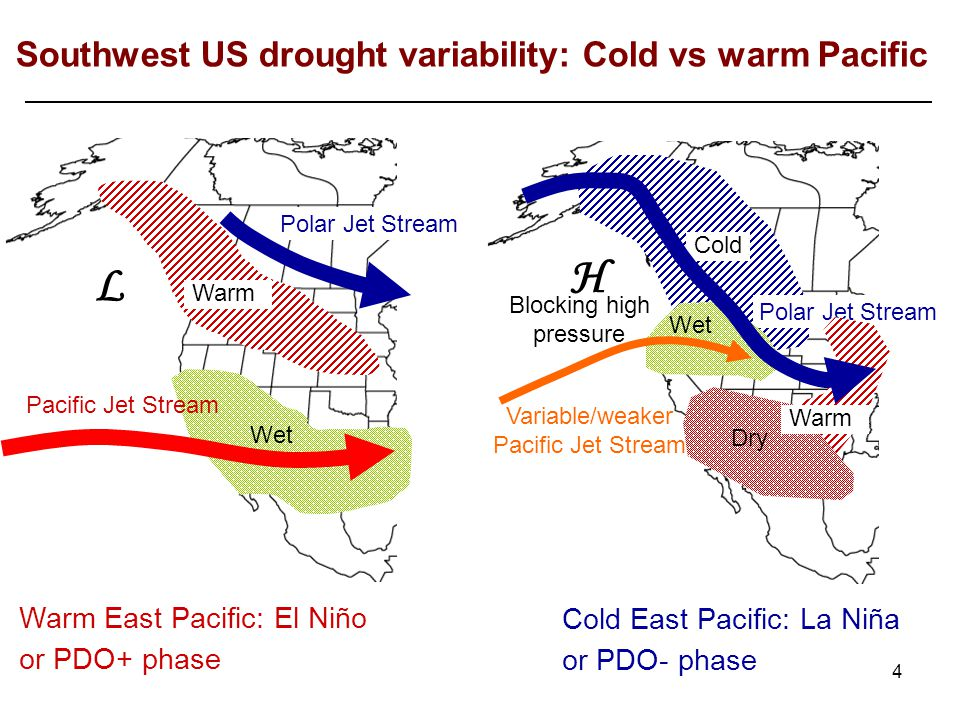 4 Southwest US drought variability: Cold vs warm Pacific Polar Jet Stream Wet L Warm Pacific Jet Stream Warm East Pacific: El Niño or PDO+ phase Blocking high pressure H Cold Polar Jet Stream Variable/weaker Pacific Jet Stream Wet Dry Warm Cold East Pacific: La Niña or PDO- phase