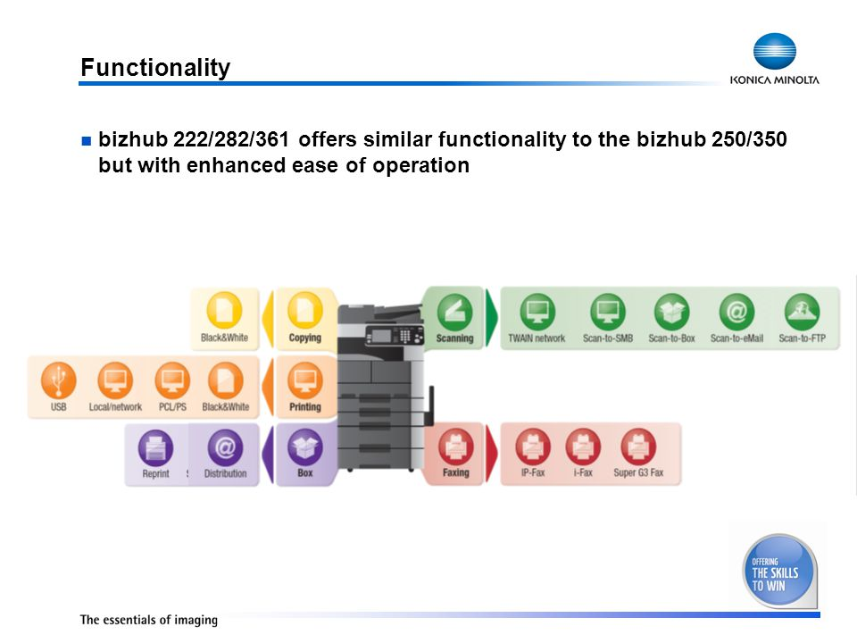 bizhub 222/282/361 offers similar functionality to the bizhub 250/350 but with enhanced ease of operation