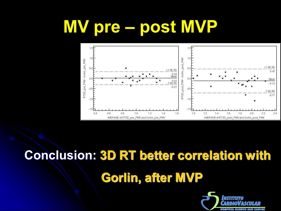 MV pre – post MVP Conclusion: 3D RT better correlation with Gorlin, after MVP