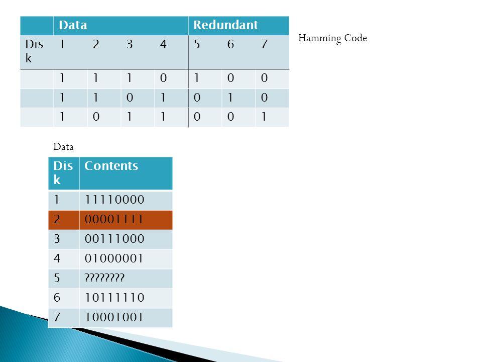 DataRedundant Dis k 1234567 1110100 1101010 1011001 Contents 111110000 200001111 300111000 401000001 5 .