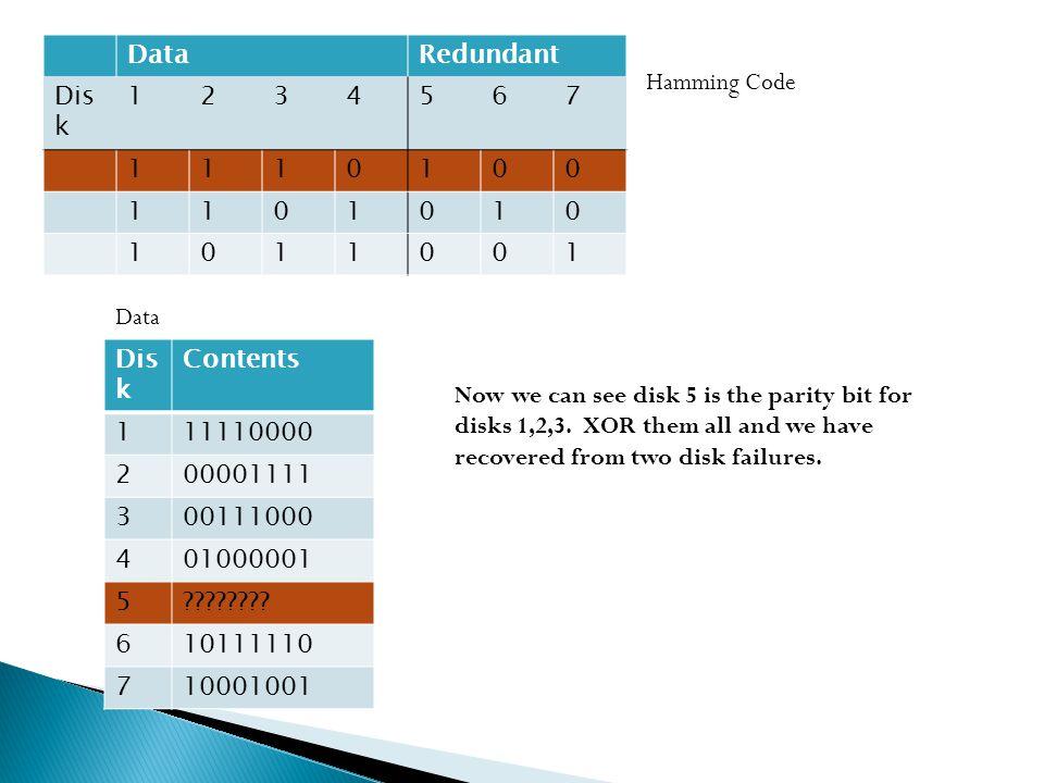 Redundant Dis k 1234567 1110100 1101010 1011001 Contents 111110000 200001111 300111000 401000001 5 .