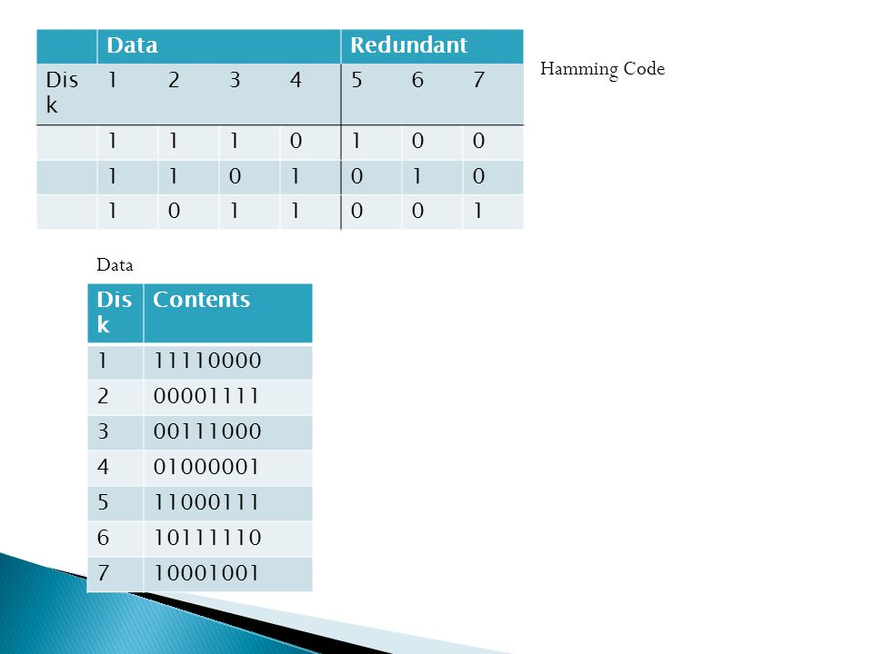 DataRedundant Dis k 1234567 1110100 1101010 1011001 Contents 111110000 200001111 300111000 401000001 511000111 610111110 710001001 Hamming Code Data