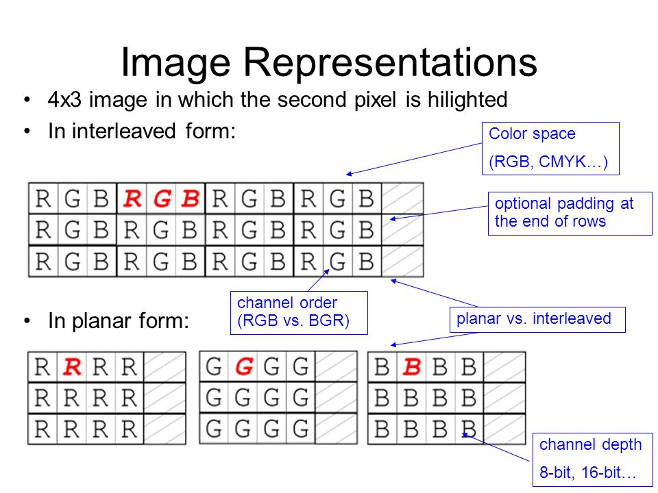 Our method: Algorithm-centric approach to code bloat Define dimensions of variability of the type Specify, for a given algorithm, the set of dimensions that matter example: copy_pixels(source_image, dst_image); Reduce the type along the dimensions that don't matter Image propertySource of copy_pixels Color SpaceNot important Channel TypeImportant Number of ChannelsImportant Channel OrderingImportant MutabilityNot important