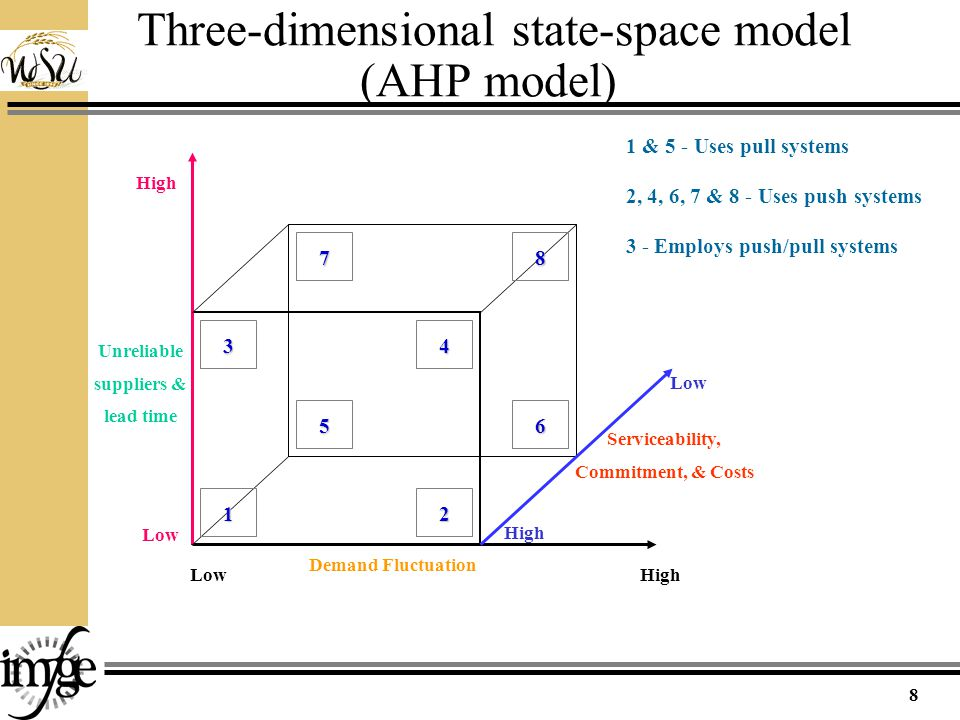 Three-dimensional state-space model (AHP model) High Low Unreliable suppliers & lead time Serviceability, Commitment, & Costs Demand Fluctuation 1 5 3 78 4 2 6 1 & 5 - Uses pull systems 2, 4, 6, 7 & 8 - Uses push systems 3 - Employs push/pull systems 8