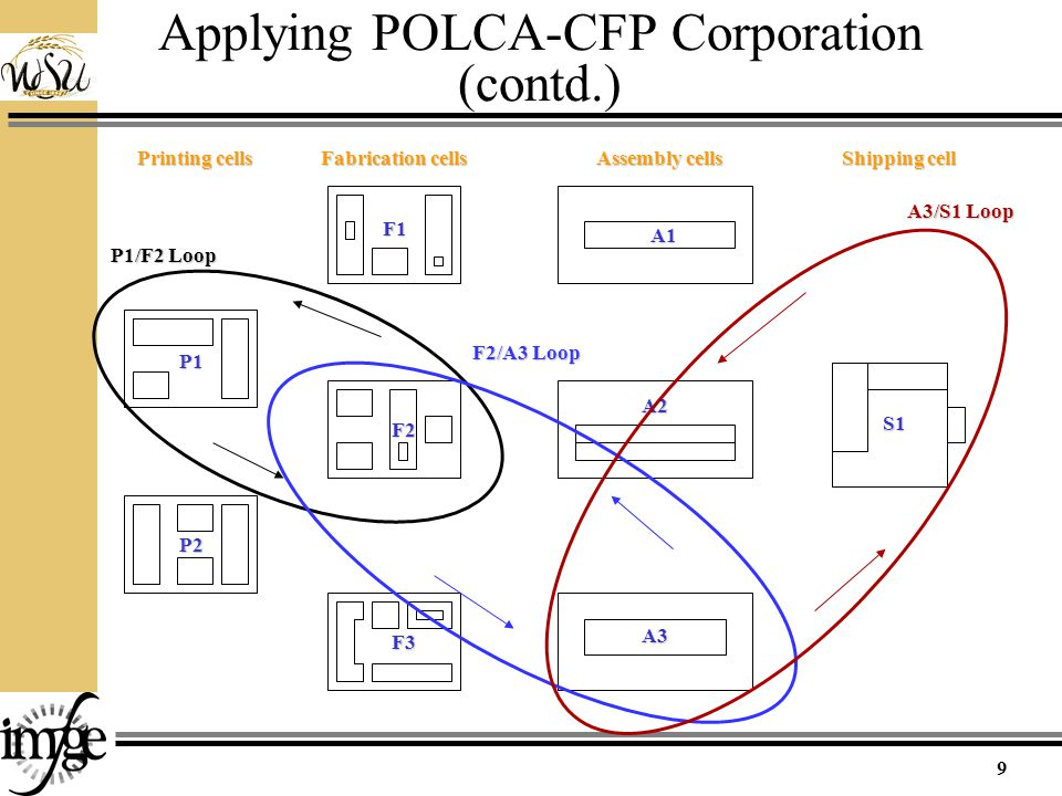 Applying POLCA-CFP Corporation (contd.) Printing cells Fabrication cells Assembly cells Shipping cell P1 P2 F3 A1 F2 F1 A2 A3 S1 P1/F2 Loop A3/S1 Loop F2/A3 Loop 9