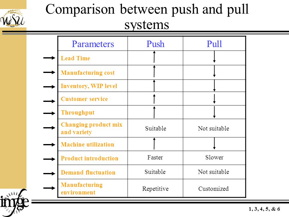 Comparison between push and pull systems ParametersPushPull Lead Time Manufacturing cost Inventory, WIP level Customer service Throughput Changing product mix and variety Machine utilization Product introduction Demand fluctuation Manufacturing environment Suitable Not suitable FasterSlower RepetitiveCustomized 1, 3, 4, 5, & 6