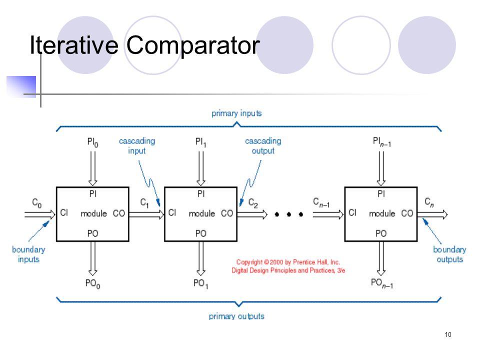 10 Iterative Comparator