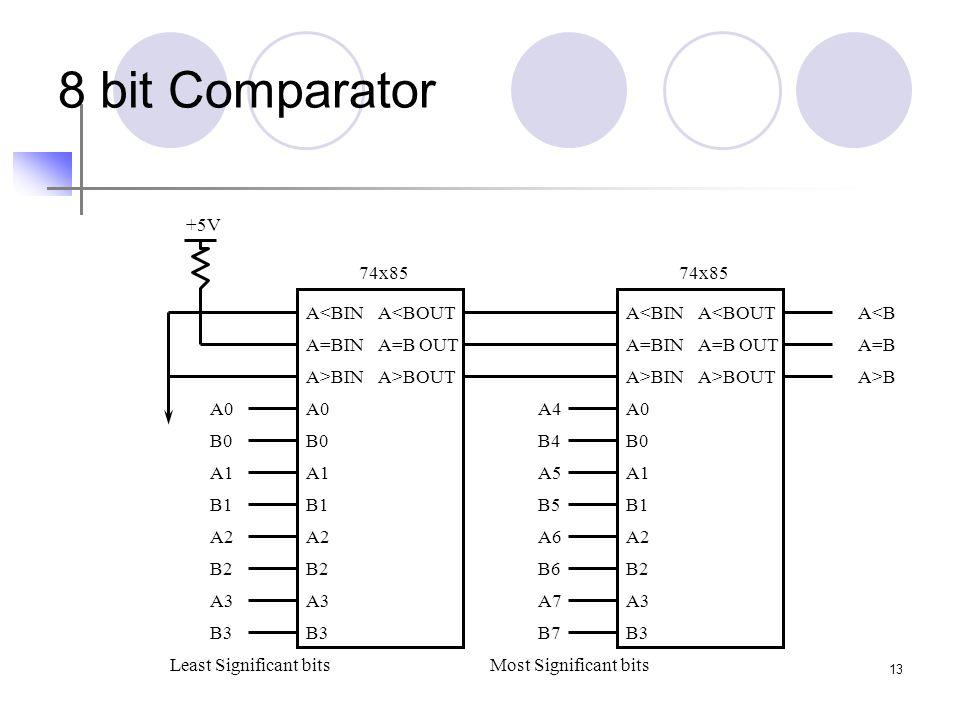 13 8 bit Comparator B0 A1 B1 A2 B2 A3 A0 B3 74x85 A<BIN A=BIN A>BIN A<BOUT A=B OUT A>BOUT B0 A1 B1 A2 B2 A3 A0 B3 74x85 A<BIN A=BIN A>BIN A<BOUT A=B OUT A>BOUT B0 A1 B1 A2 B2 A3 A0 B3 B4 A5 B5 A6 B6 A7 A4 B7 +5V A<B A=B A>B Most Significant bitsLeast Significant bits
