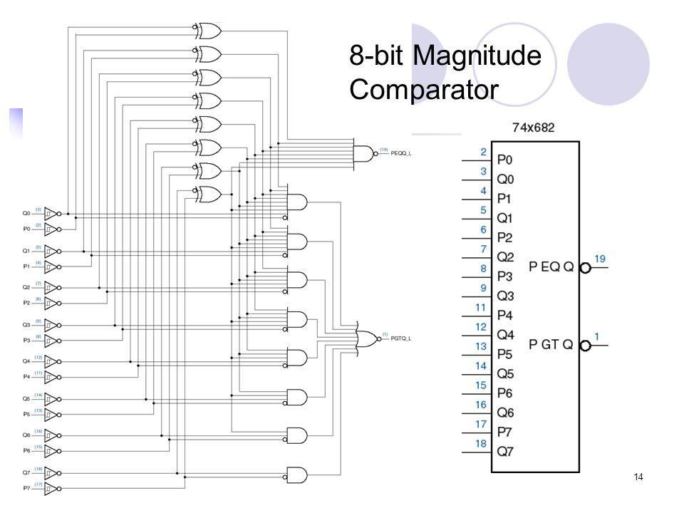 14 8-bit Magnitude Comparator