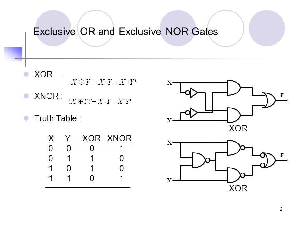 3 XOR and XNOR Symbols Equivalent Symbols of XOR gate Equivalent Symbols of XNOR gate Any 2 signals (inputs or outputs) may be complemented without changing the resulting logic function