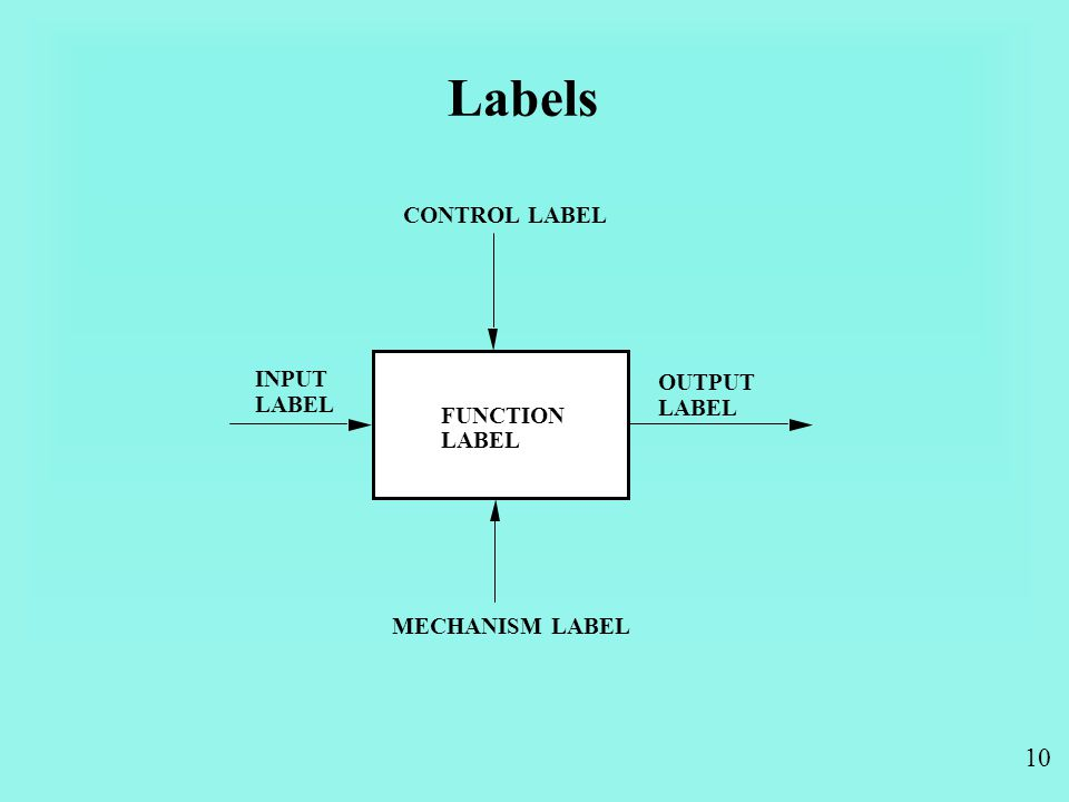 10 Labels FUNCTION LABEL CONTROL LABEL OUTPUT LABEL INPUT LABEL MECHANISM LABEL