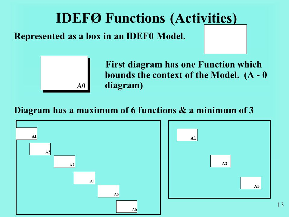 13 IDEFØ Functions (Activities) Represented as a box in an IDEF0 Model.
