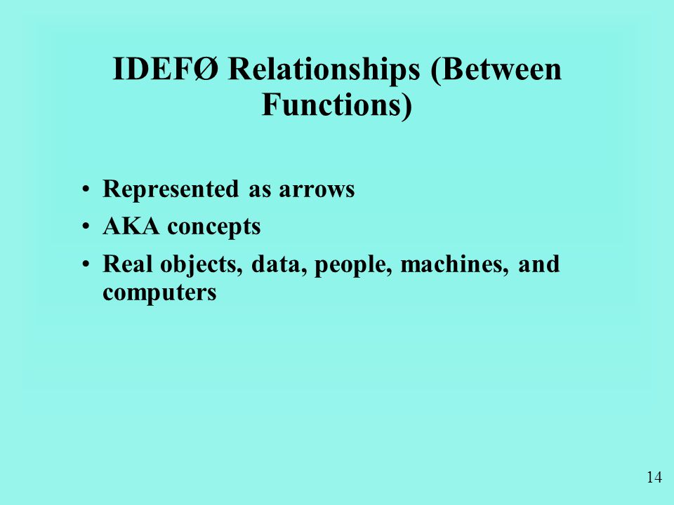 14 IDEFØ Relationships (Between Functions) Represented as arrows AKA concepts Real objects, data, people, machines, and computers