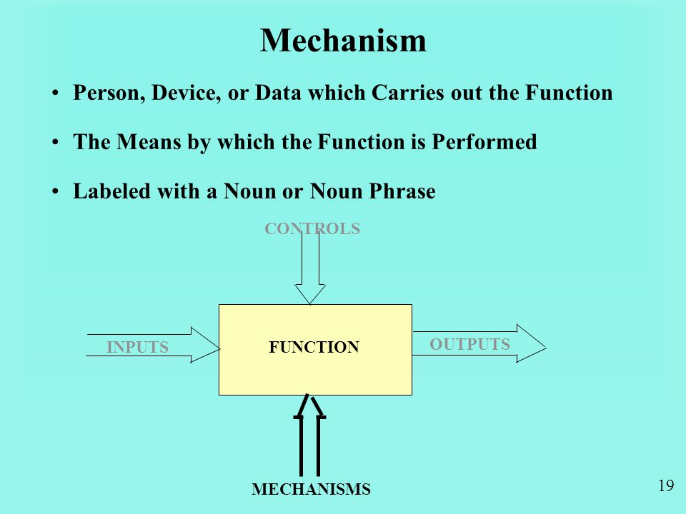 19 Mechanism Person, Device, or Data which Carries out the Function The Means by which the Function is Performed Labeled with a Noun or Noun Phrase INPUTS OUTPUTS CONTROLS MECHANISMS FUNCTION