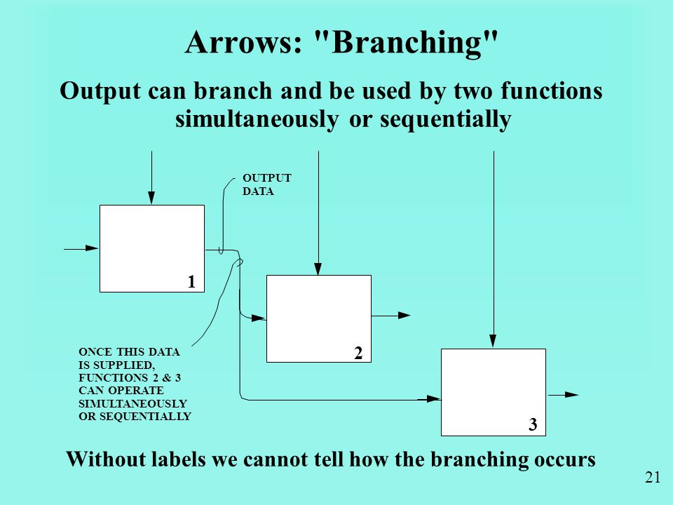 21 Arrows: Branching Output can branch and be used by two functions simultaneously or sequentially Without labels we cannot tell how the branching occurs 1 2 3 OUTPUT DATA ONCE THIS DATA IS SUPPLIED, FUNCTIONS 2 & 3 CAN OPERATE SIMULTANEOUSLY OR SEQUENTIALLY