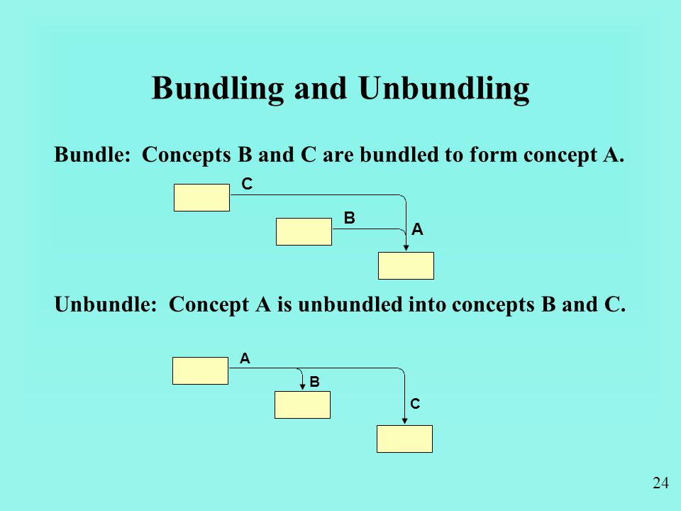 24 Bundling and Unbundling Bundle: Concepts B and C are bundled to form concept A.