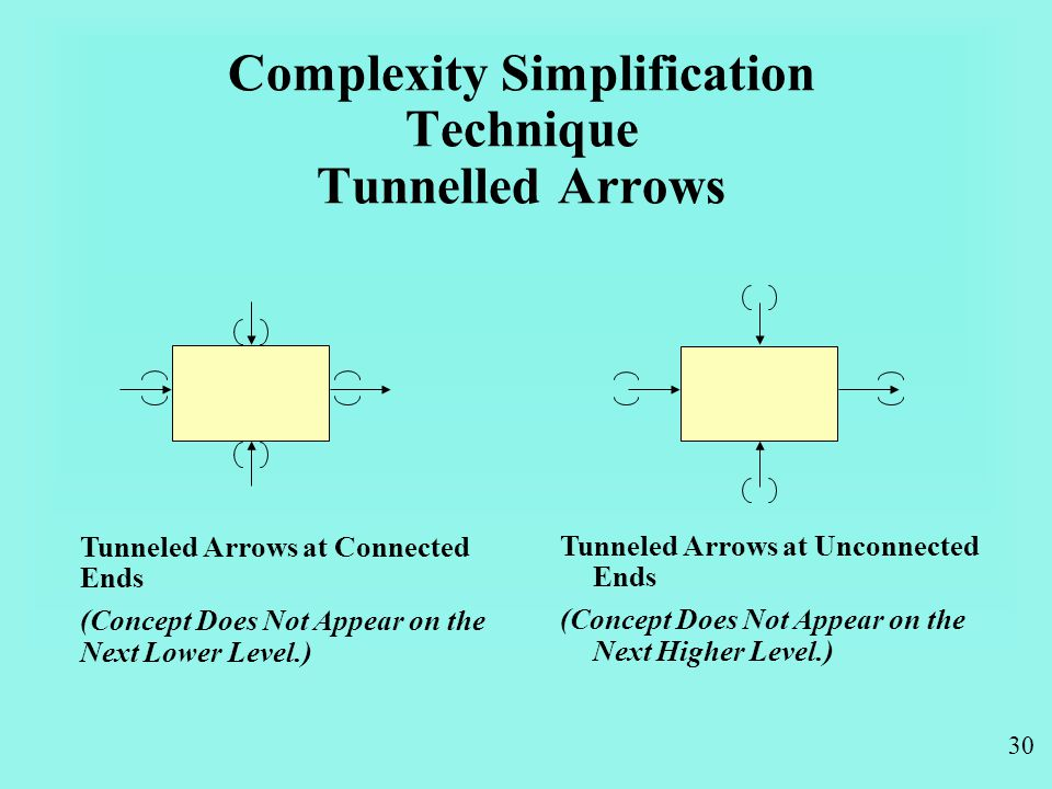 30 Complexity Simplification Technique Tunnelled Arrows Tunneled Arrows at Unconnected Ends (Concept Does Not Appear on the Next Higher Level.) Tunneled Arrows at Connected Ends (Concept Does Not Appear on the Next Lower Level.)