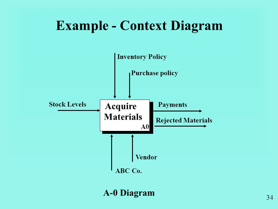 34 Example - Context Diagram Acquire Materials Inventory Policy Purchase policy Stock Levels Payments Rejected Materials Vendor ABC Co.