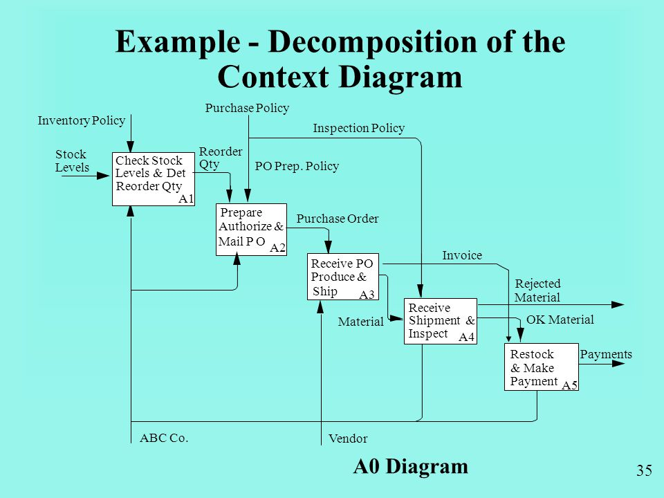 35 Example - Decomposition of the Context Diagram A0 Diagram Payments Check Stock Levels & Det Reorder Qty A1 Prepare Authorize & Mail P O A2 Receive PO Produce & Ship A3 Receive Shipment & Inspect A4 Restock & Make Payment A5 Inventory Policy Stock Levels Reorder Qty Purchase Policy Invoice Material OK Material ABC Co.