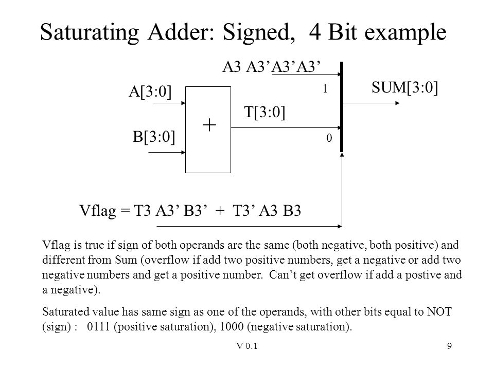 V 0.19 Saturating Adder: Signed, 4 Bit example A[3:0] B[3:0] T[3:0] + 0 A3 A3'A3'A3' 1 SUM[3:0] Vflag = T3 A3' B3' + T3' A3 B3 Vflag is true if sign o