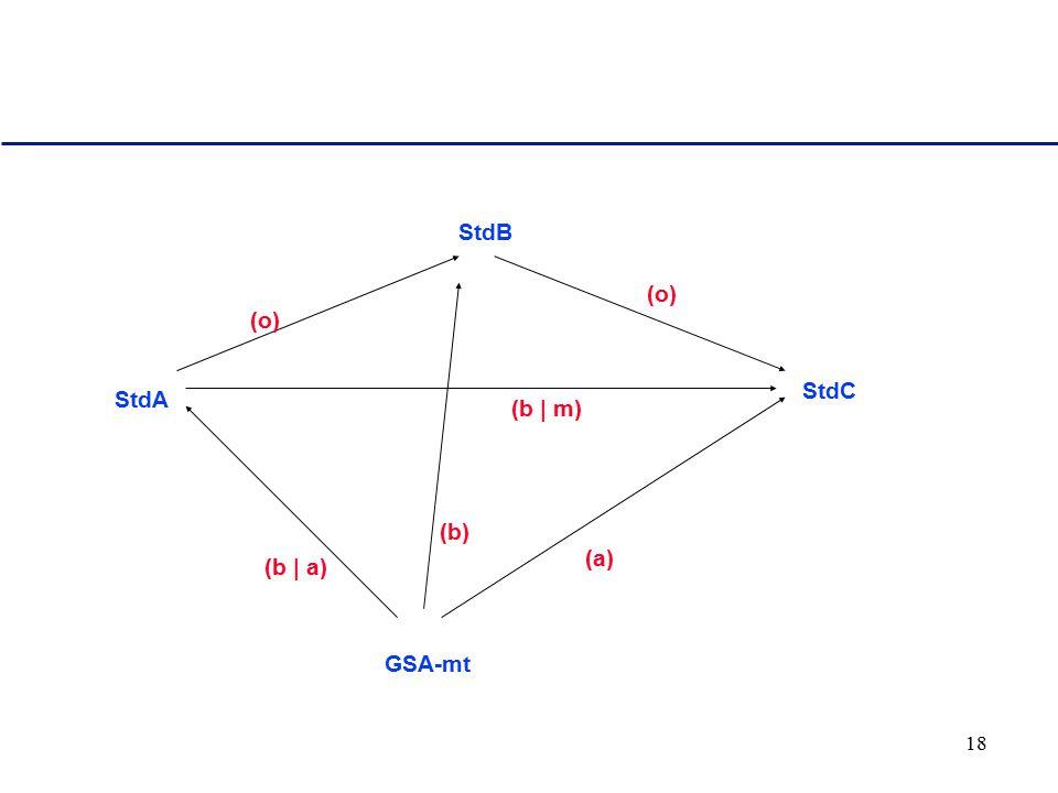 18 StdA StdB StdC GSA-mt (b | a) (a) (b) (o) (b | m)