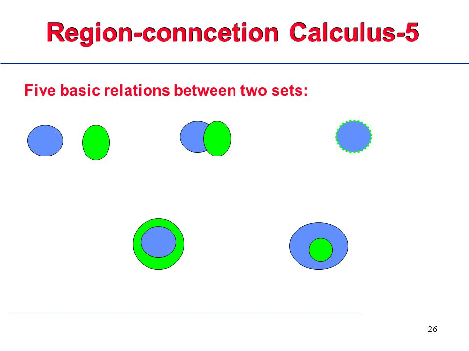 26 Region-conncetion Calculus-5 Five basic relations between two sets: