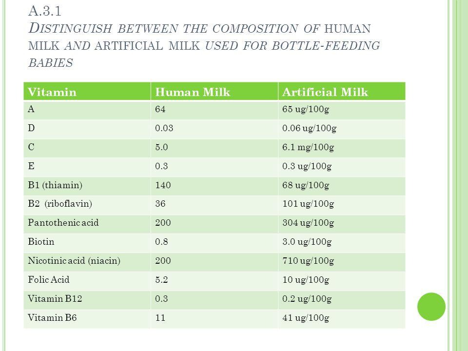 A.3.1 D ISTINGUISH BETWEEN THE COMPOSITION OF HUMAN MILK AND ARTIFICIAL MILK USED FOR BOTTLE - FEEDING BABIES VitaminHuman MilkArtificial Milk A 6465 ug/100g D0.030.06 ug/100g C5.06.1 mg/100g E0.30.3 ug/100g B1 (thiamin)14068 ug/100g B2 (riboflavin)36101 ug/100g Pantothenic acid200304 ug/100g Biotin0.83.0 ug/100g Nicotinic acid (niacin)200710 ug/100g Folic Acid5.210 ug/100g Vitamin B120.30.2 ug/100g Vitamin B61141 ug/100g