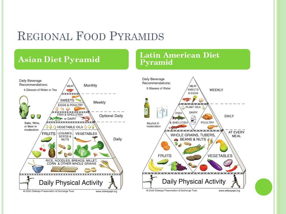 R EGIONAL F OOD P YRAMIDS Asian Diet Pyramid Latin American Diet Pyramid