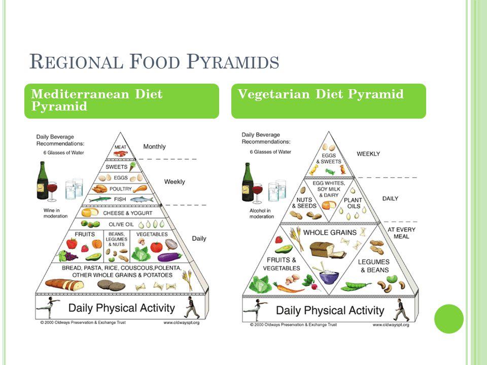 R EGIONAL F OOD P YRAMIDS Mediterranean Diet Pyramid Vegetarian Diet Pyramid