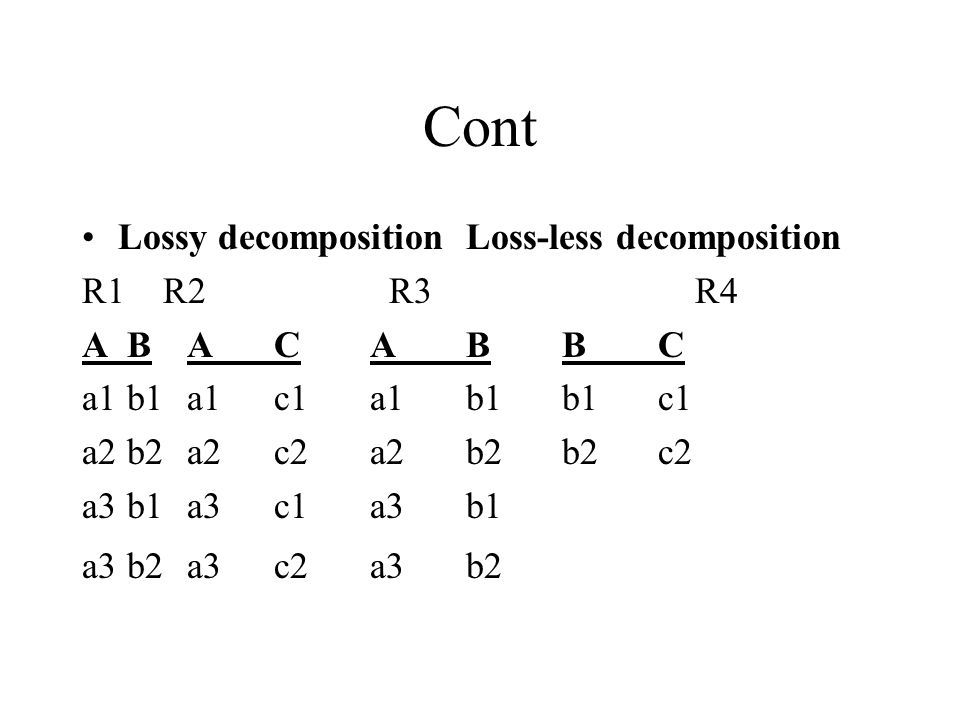 Cont Lossy decompositionLoss-less decomposition R1 R2 R3 R4 A B ACABBC a1 b1 a1c1a1b1b1c1 a2 b2 a2c2a2b2b2c2 a3 b1 a3c1a3b1 a3 b2 a3c2a3b2