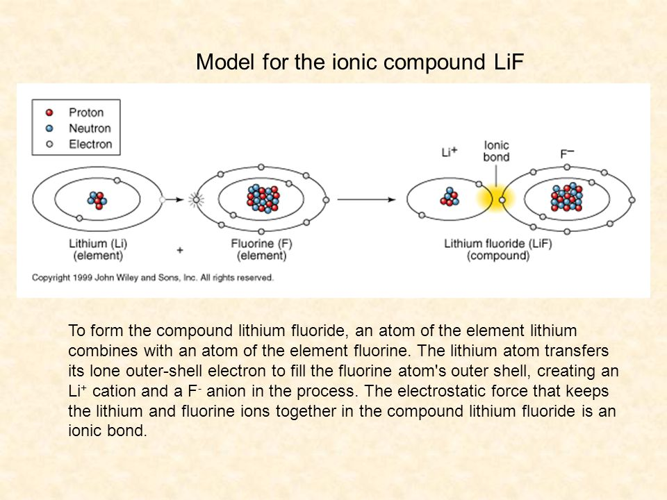 To form the compound lithium fluoride, an atom of the element lithium combines with an atom of the element fluorine. The lithium atom transfers its lo