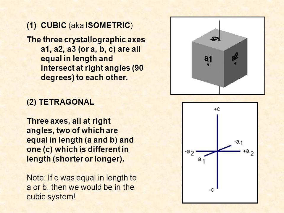 (1)CUBIC (aka ISOMETRIC) The three crystallographic axes a1, a2, a3 (or a, b, c) are all equal in length and intersect at right angles (90 degrees) to