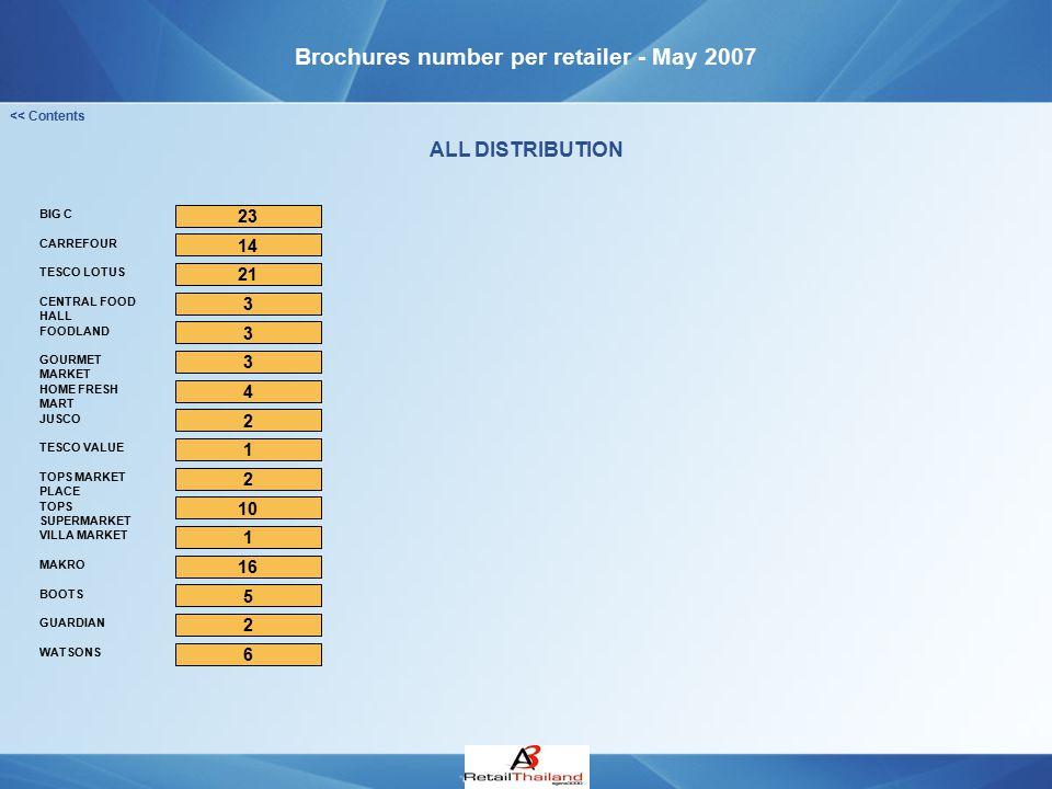 Brochures number per retailer - May 2007 ALL DISTRIBUTION BIG C 23 CARREFOUR 14 TESCO LOTUS 21 CENTRAL FOOD HALL 3 FOODLAND 3 GOURMET MARKET 3 HOME FR