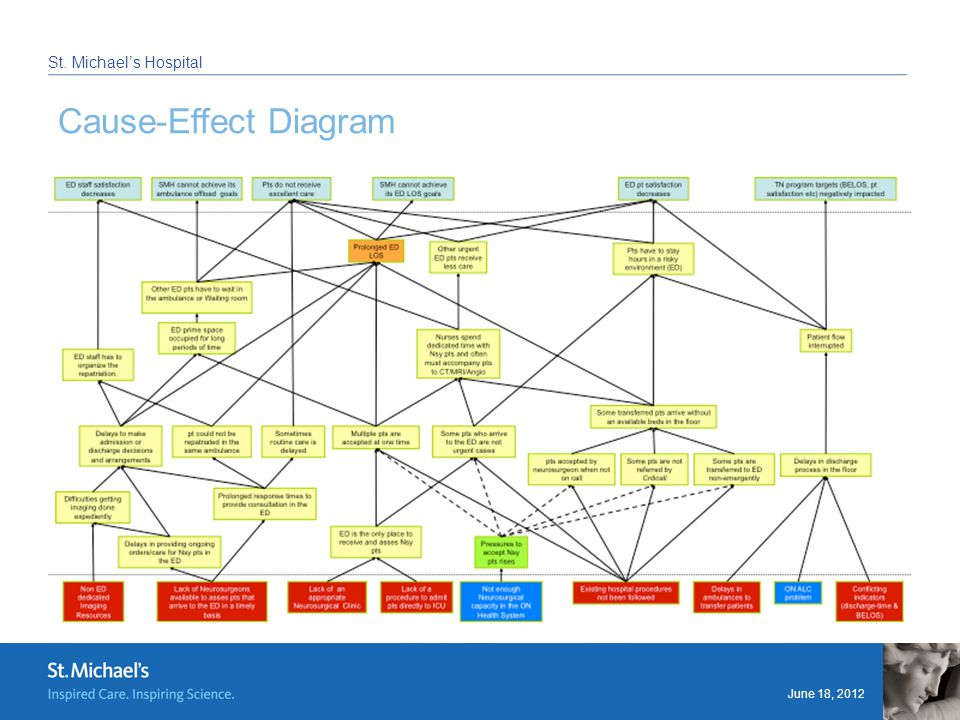 June 18, 2012 St. Michael's Hospital Cause-Effect Diagram