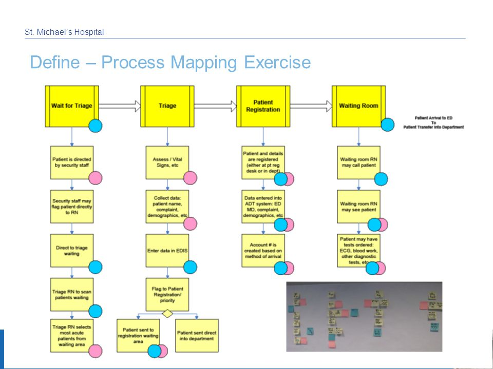 June 18, 2012 St. Michael's Hospital Define – Process Mapping Exercise