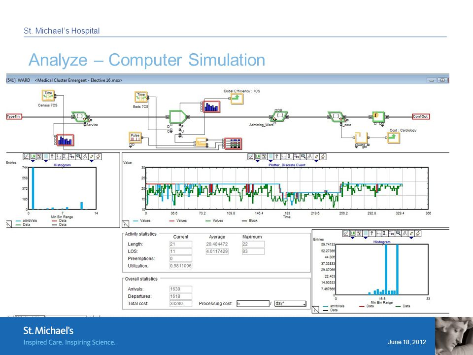 June 18, 2012 St. Michael's Hospital Analyze – Computer Simulation