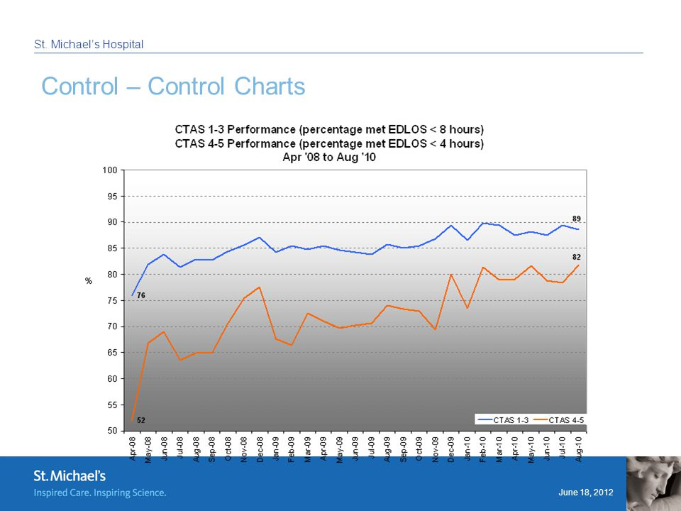 June 18, 2012 St. Michael's Hospital Control – Control Charts