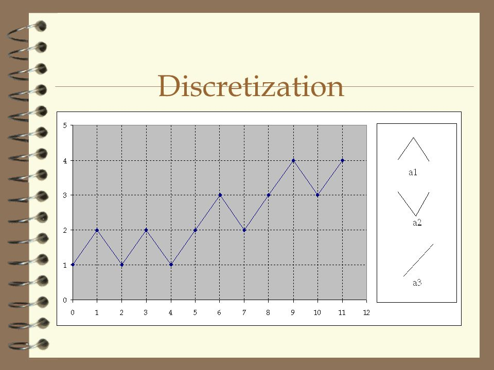 Discretization (contd...) 4 Sequence ( s ) s = (x 1, …, x n ) 4 Window Size ( w ) 4 Subsequences of Data ( s i ) s i = (x i, …, x i+w-1 )